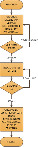 DIAGRAM ALUR STK